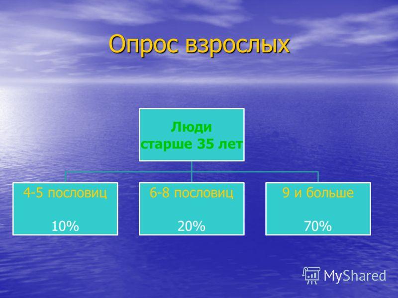 Опрос взрослых Люди старше 35 лет 4-5 пословиц 10% 6-8 пословиц 20% 9 и больше 70%
