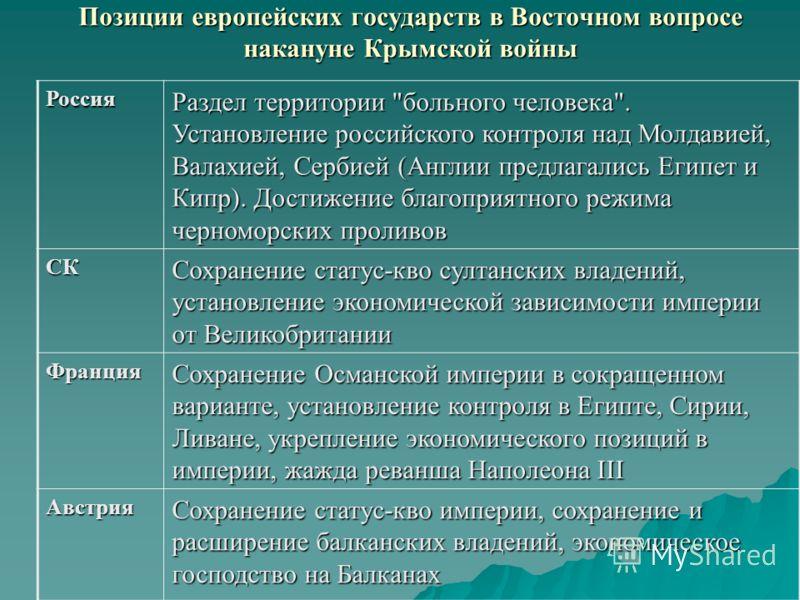 Россия Раздел территории