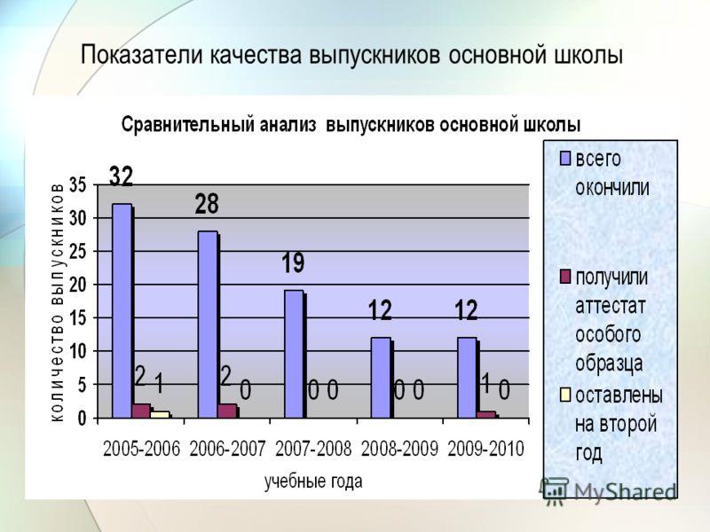Показатели качества выпускников основной школы