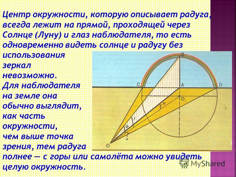 Исходный световой луч А 1 А, входя в каплю, преломляется в точке А, затем испытывает отражение в точке В и, преломляясь, выходит из капли в точке С. В глаз наблюдателя попадает луч СС 1. Он образует с исходным лучом А1А угол γ (точнее угол 180º–γ), в