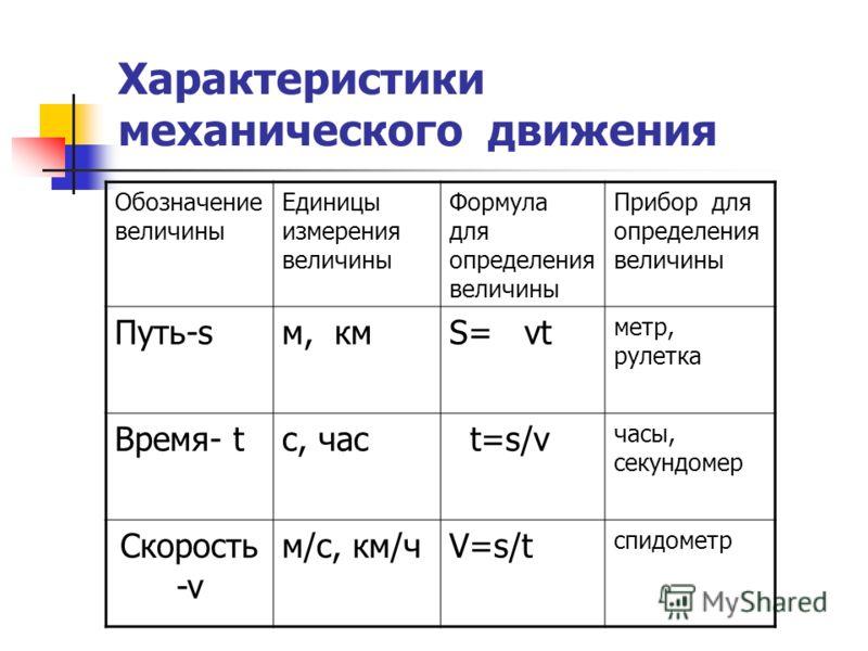 Характеристики механического движения Обозначение величины Единицы измерения величины Формула для определения величины Прибор для определения величины Путь-sм, кмS= vt метр, рулетка Время- tс, час t=s/v часы, секундомер Скорость -v м/с, км/чV=s/tV=s/