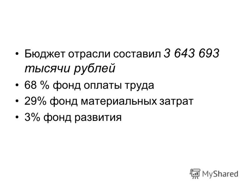 Бюджет отрасли составил 3 643 693 тысячи рублей 68 % фонд оплаты труда 29% фонд материальных затрат 3% фонд развития