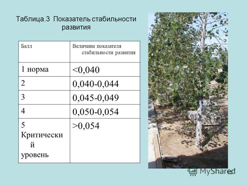 10 Таблица.3 Показатель стабильности развития БаллВеличина показателя стабильности развития 1 норма 0,054