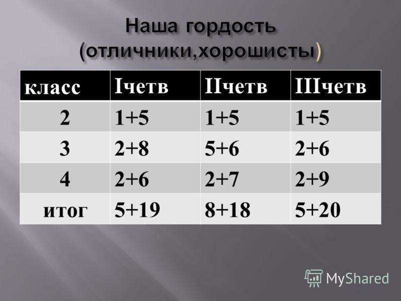 класс I четв II четв III четв 21+5 32+85+62+6 4 2+72+9 итог 5+198+185+20