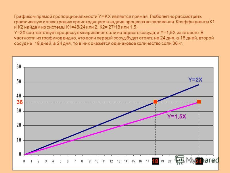 Графиком прямой пропорциональности Y= KХ является прямая. Любопытно рассмотреть графическую иллюстрацию происходящего в задаче процесса выпаривания. Коэффициенты К1 и К2 найдем из системы К1=48/24 или 2, К2= 27/18 или 1,5. Y=2X соответствует процессу