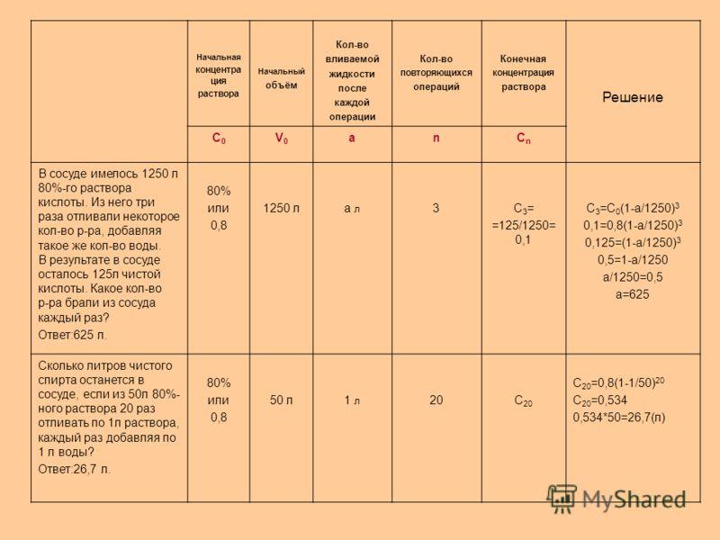 Начальная концентра ция раствора Начальный объём Кол-во вливаемой жидкости после каждой операции Кол-во повторяющихся операций Конечная концентрация раствора Решение С0С0 V0V0 anCnCn В сосуде имелось 1250 л 80%-го раствора кислоты. Из него три раза о
