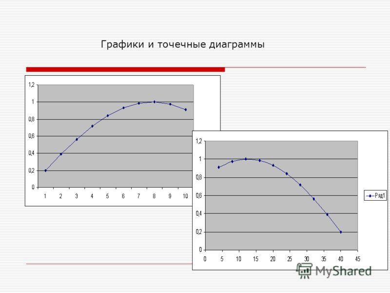 Графики и точечные диаграммы