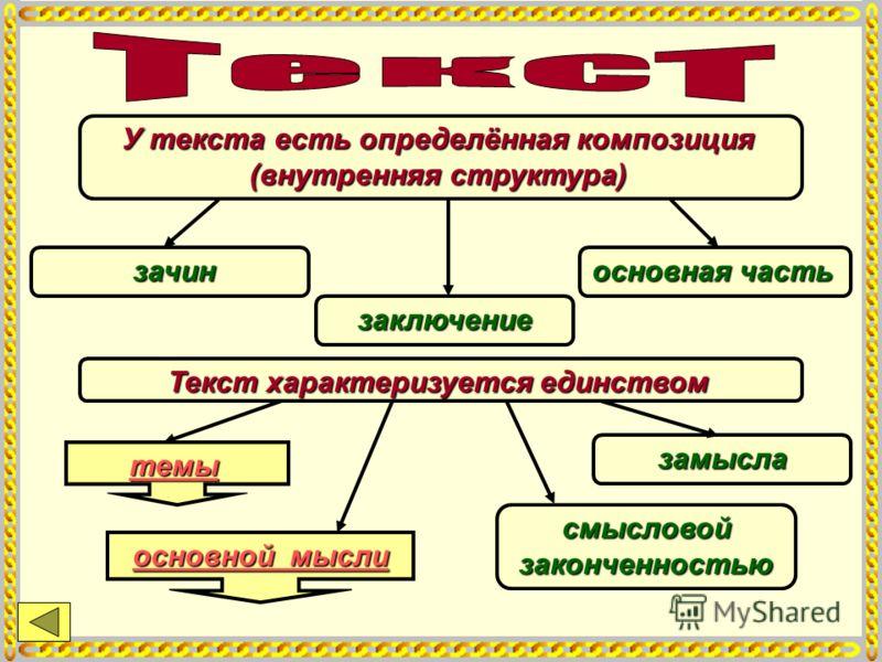 У текста есть определённая композиция (внутренняя структура) зачин основная часть заключение Текст характеризуется единством замысла смысловой законченностью темы основной мысли основной мысли