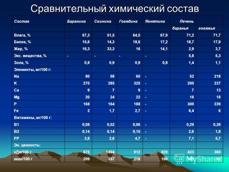 Сравнительный химический состав СоставБаранинаСвининаГовядинаЯгнятина Печень бараньяговяжья Влага, %67,351,564,567,971,271,7 Белок, %15,614,318,617,218,717,9 Жир, %16,333,31614,12,93,7 Экс. вещества, %----5,85,3 Зола, %0,80,9 0,81,41,1 Элементы, мг/1