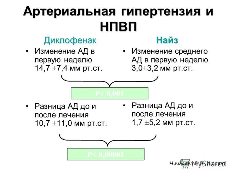 Артериальная гипертензия и НПВП Диклофенак Изменение АД в первую неделю 14,7 ±7,4 мм рт.ст. Разница АД до и после лечения 10,7 ±11,0 мм рт.ст.Найз Изменение среднего АД в первую неделю 3,0±3,2 мм рт.ст. Разница АД до и после лечения 1,7 ±5,2 мм рт.ст