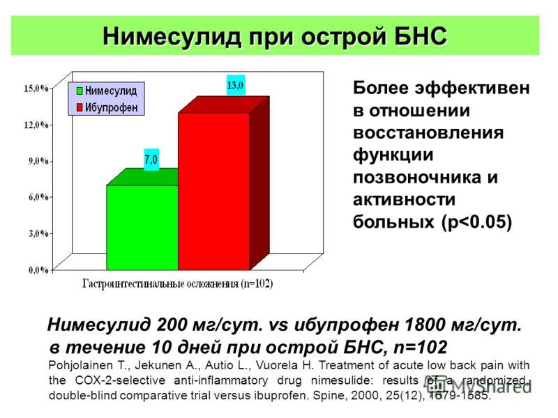 Нимесулид при острой БНС Более эффективен в отношении восстановления функции позвоночника и активности больных (p