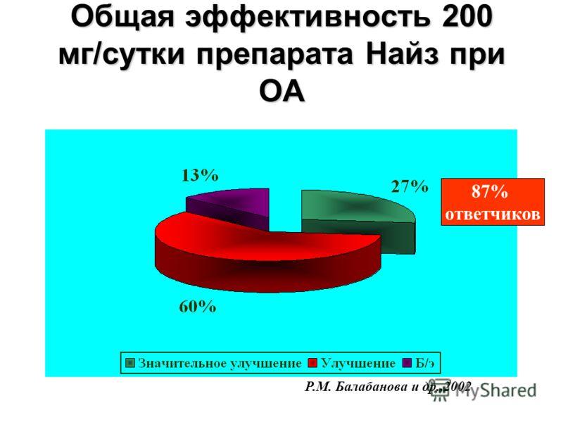 Общая эффективность 200 мг/сутки препарата Найз при ОА 87% ответчиков Р.М. Балабанова и др.,2002