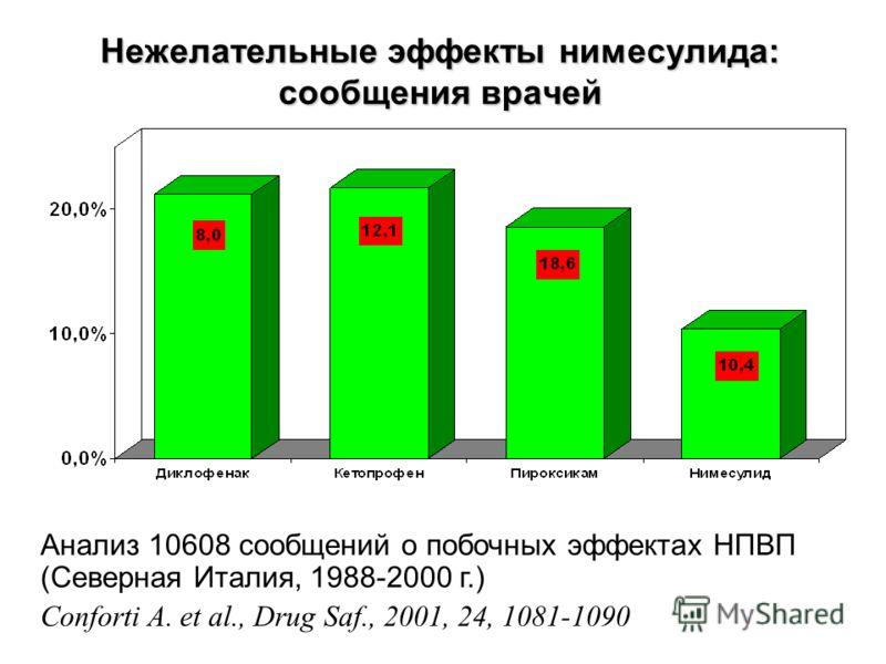 Нежелательные эффекты нимесулида: сообщения врачей Анализ 10608 сообщений о побочных эффектах НПВП (Северная Италия, 1988-2000 г.) Conforti A. et al., Drug Saf., 2001, 24, 1081-1090