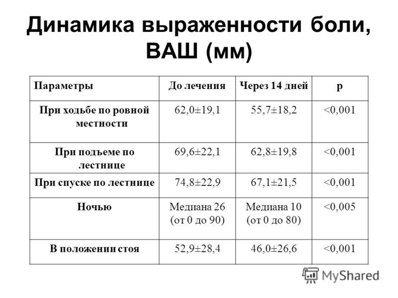 Динамика выраженности боли, ВАШ (мм) ПараметрыДо леченияЧерез 14 днейр При ходьбе по ровной местности 62,0±19,155,7±18,2