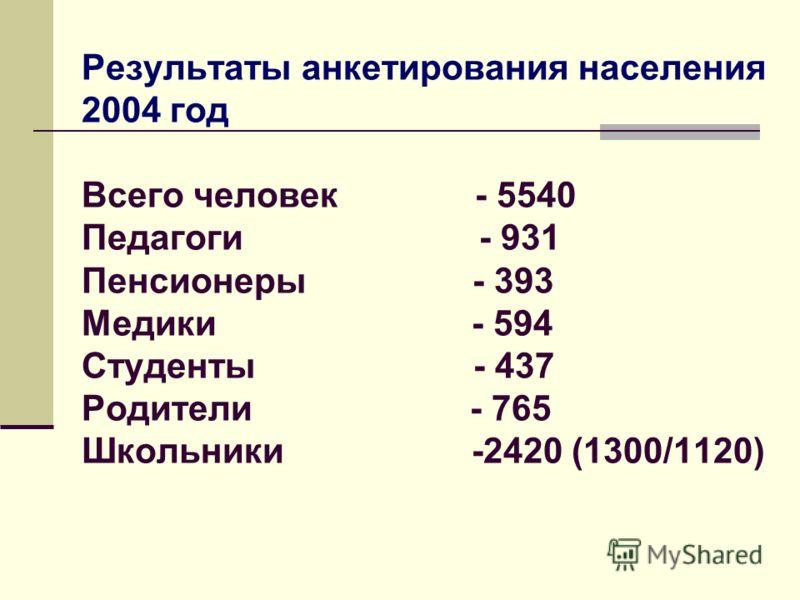 Результаты анкетирования населения 2004 год Всего человек - 5540 Педагоги - 931 Пенсионеры - 393 Медики - 594 Студенты - 437 Родители - 765 Школьники -2420 (1300/1120)