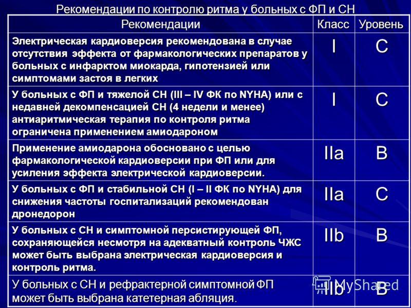 Рекомендации по контролю ритма у больных с ФП и СН РекомендацииКлассУровень Электрическая кардиоверсия рекомендована в случае отсутствия эффекта от фа