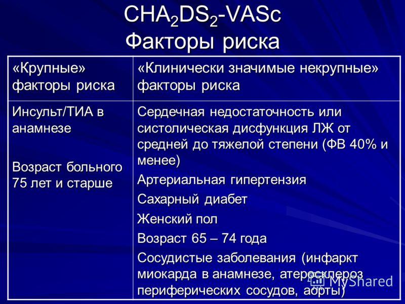 CHA 2 DS 2 -VASc Факторы риска «Крупные» факторы риска «Клинически значимые некрупные» факторы риска Инсульт/ТИА в анамнезе Возраст больного 75 лет и старше Сердечная недостаточность или систолическая дисфункция ЛЖ от средней до тяжелой степени (ФВ 4