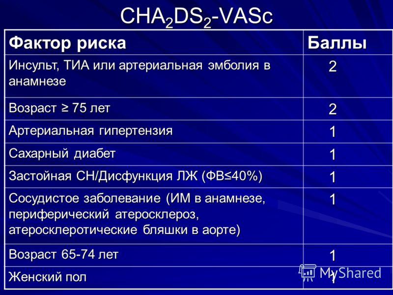 CHA 2 DS 2 -VASc Фактор риска Баллы Инсульт, ТИА или артериальная эмболия в анамнезе 2 Возраст 75 лет 2 Артериальная гипертензия 1 Сахарный диабет 1 Застойная СН/Дисфункция ЛЖ (ФВ40%) 1 Сосудистое заболевание (ИМ в анамнезе, периферический атеросклер
