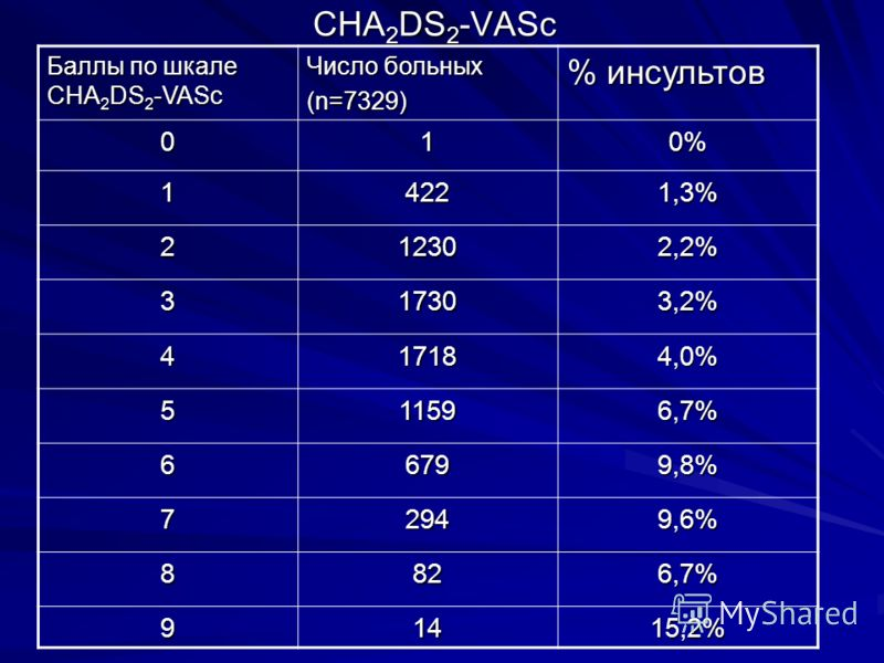CHA 2 DS 2 -VASc Баллы по шкале CHA 2 DS 2 -VASc Число больных (n=7329) % инсультов 010% 14221,3% 212302,2% 317303,2% 417184,0% 511596,7% 66799,8% 729