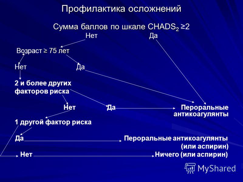 Профилактика осложнений Сумма баллов по шкале CHADS 2 Сумма баллов по шкале CHADS 2 2 Нет Да 75 лет Возраст 75 лет Нет Да 2 и более других факторов ри