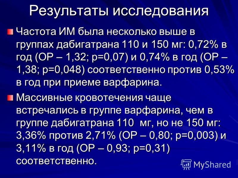 Результаты исследования Частота ИМ была несколько выше в группах дабигатрана 110 и 150 мг: 0,72% в год (ОР – 1,32; р=0,07) и 0,74% в год (ОР – 1,38; р
