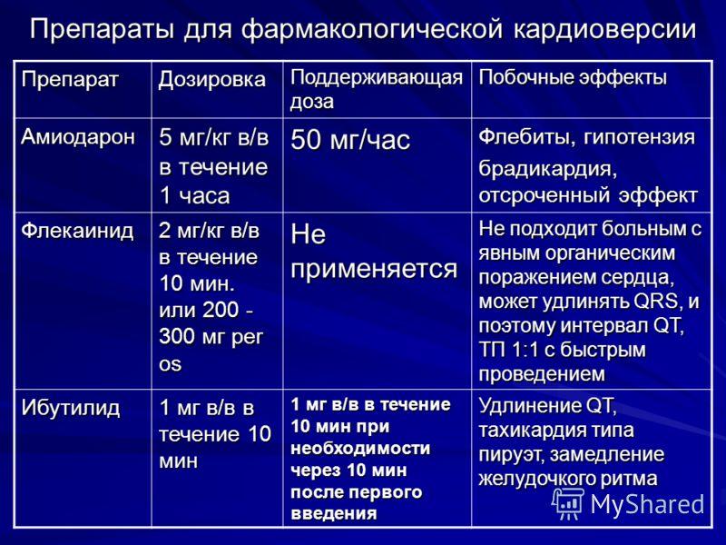 Препараты для фармакологической кардиоверсии ПрепаратДозировка Поддерживающая доза Побочные эффекты Амиодарон 5 мг/кг в/в в течение 1 часа 50 мг/час Ф
