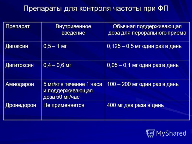Препараты для контроля частоты при ФП Препарат Внутривенное введение Обычная поддерживающая доза для перорального приема Дигоксин 0,5 – 1 мг 0,125 – 0,5 мг один раз в день Дигитоксин 0,4 – 0,6 мг 0,05 – 0,1 мг один раз в день Амиодарон 5 мг/кг в тече