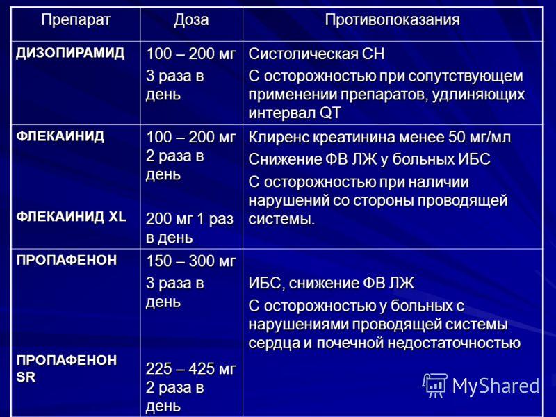 ПрепаратДозаПротивопоказания ДИЗОПИРАМИД 100 – 200 мг 3 раза в день Систолическая СН С осторожностью при сопутствующем применении препаратов, удлиняющ