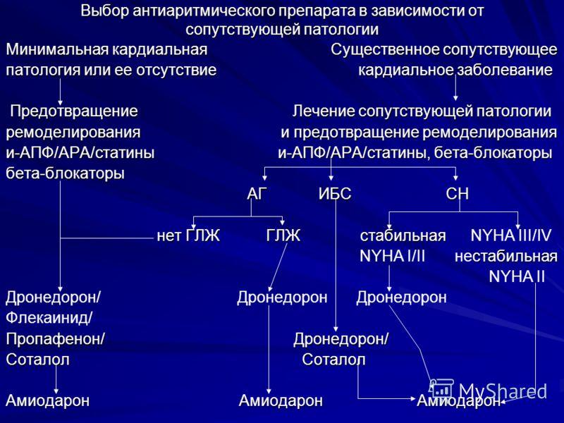 Выбор антиаритмического препарата в зависимости от сопутствующей патологии Минимальная кардиальная Существенное сопутствующее патология или ее отсутствие кардиальное заболевание Предотвращение Лечение сопутствующей патологии Предотвращение Лечение со