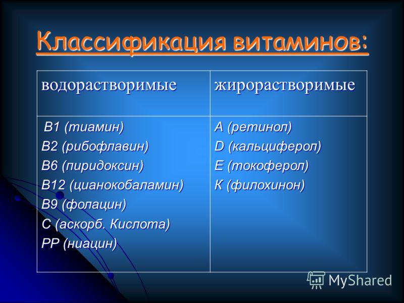 Классификация витаминов: водорастворимыежирорастворимые В1 (тиамин) В1 (тиамин) В2 (рибофлавин) В6 (пиридоксин) В12 (цианокобаламин) В9 (фолацин) С (аскорб. Кислота) РР (ниацин) А (ретинол) D (кальциферол) Е (токоферол) К (филохинон)