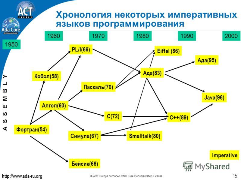 http://www.ada-ru.org © ACT Europe согласно GNU Free Documentation License 15 1950 19601970198019902000 Фортран(54) PL/I(66) Ада(95) Java(96) Бейсик(66) C(72) Кобол(58) Алгол(60) Симула(67) Smalltalk(80) C++(89) imperative A S S E M B L Y Eiffel (86)