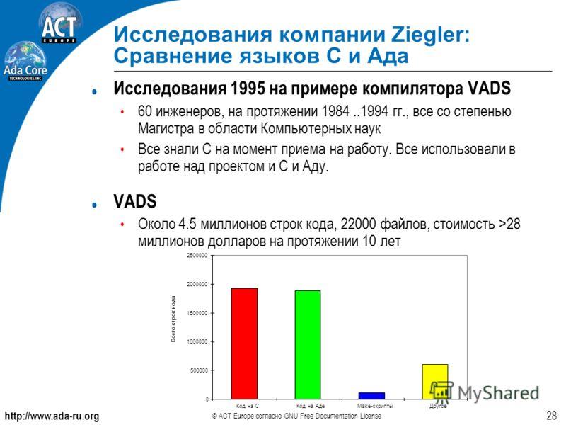 http://www.ada-ru.org © ACT Europe согласно GNU Free Documentation License 28 Исследования компании Ziegler: Сравнение языков C и Ада Исследования 1995 на примере компилятора VADS 60 инженеров, на протяжении 1984..1994 гг., все со степенью Магистра в