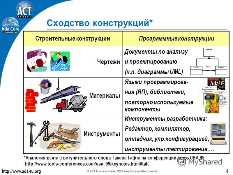 http://www.ada-ru.org © ACT Europe согласно GNU Free Documentation License 4 Сходство конструкций* Строительные конструкции Программные конструкции Чертежи Документы по анализу и проектированию (н.п. диаграммы UML) Материалы Языки программирова- ния