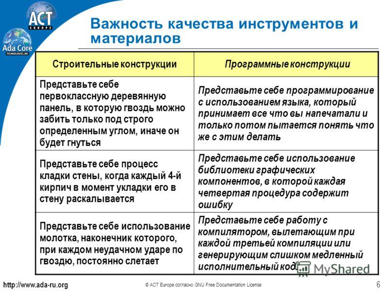 http://www.ada-ru.org © ACT Europe согласно GNU Free Documentation License 6 Важность качества инструментов и материалов Строительные конструкции Программные конструкции Представьте себе первоклассную деревянную панель, в которую гвоздь можно забить