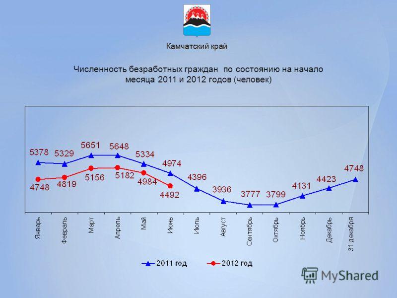 Камчатский край Численность безработных граждан по состоянию на начало месяца 2011 и 2012 годов (человек)