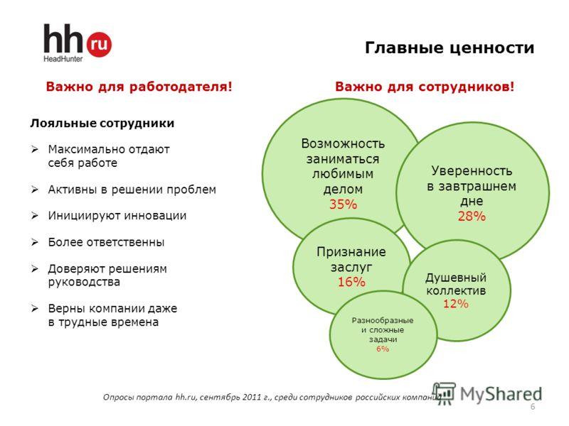 Главные ценности 6 Опросы портала hh.ru, сентябрь 2011 г., среди сотрудников российских компаний Возможность заниматься любимым делом 35% Уверенность в завтрашнем дне 28% Признание заслуг 16% Душевный коллектив 12% Разнообразные и сложные задачи 6% Л