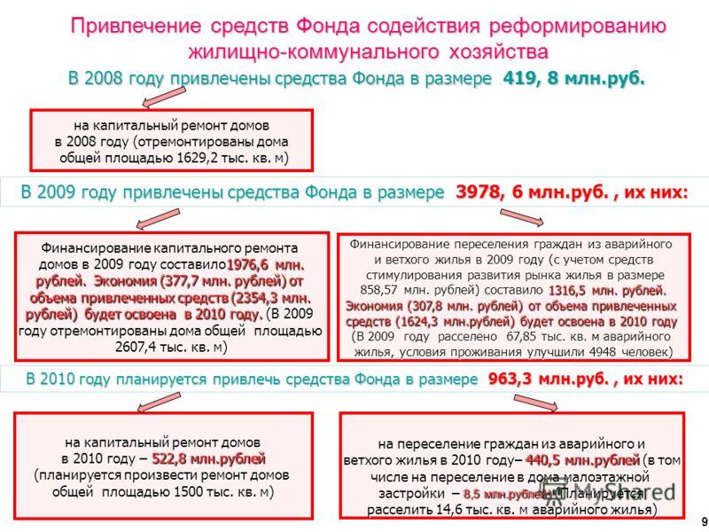 Привлечение средств Фонда содействия реформированию жилищно-коммунального хозяйства В 2008 году привлечены средства Фонда в размере 419, 8 млн.руб. на переселение граждан из аварийного и ветхого жилья в 2010 году– 440,5 млн.рублей (в том ветхого жиль