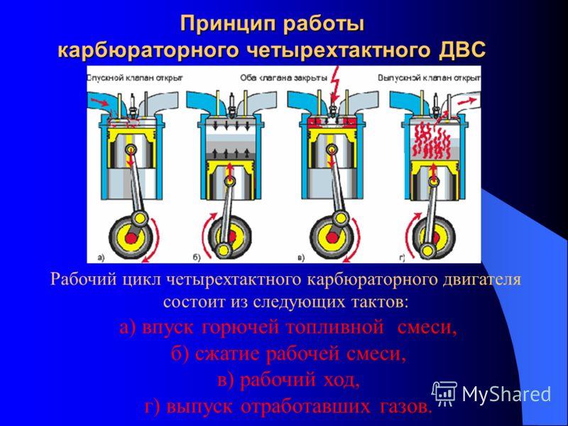 Принцип работы карбюраторного четырехтактного ДВС Рабочий цикл четырехтактного карбюраторного двигателя состоит из следующих тактов: а) впуск горючей топливной смеси, б) сжатие рабочей смеси, в) рабочий ход, г) выпуск отработавших газов.