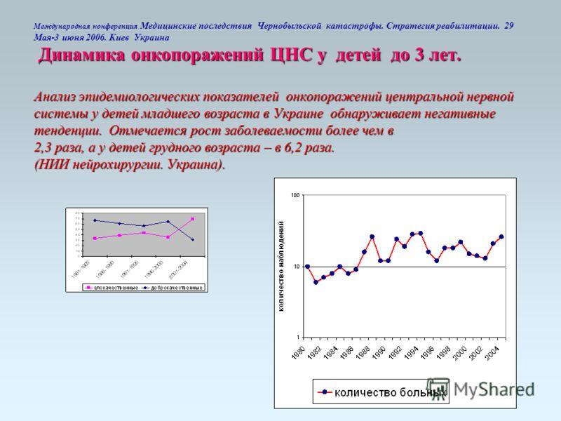 Динамика онкопоражений ЦНС у детей до 3 лет. Анализ эпидемиологических показателей онкопоражений центральной нервной системы у детей младшего возраста в Украине обнаруживает негативные тенденции. Отмечается рост заболеваемости более чем в 2,3 раза, а