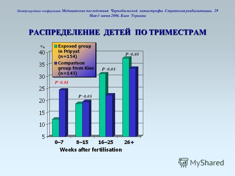 РАСПРЕДЕЛЕНИЕ ДЕТЕЙ ПО ТРИМЕСТРАМ Международная конференция Медицинские последствия Чернобыльской катастрофы. Стратегия реабилитации. 29 Мая-3 июня 2006. Киев Украина РАСПРЕДЕЛЕНИЕ ДЕТЕЙ ПО ТРИМЕСТРАМ