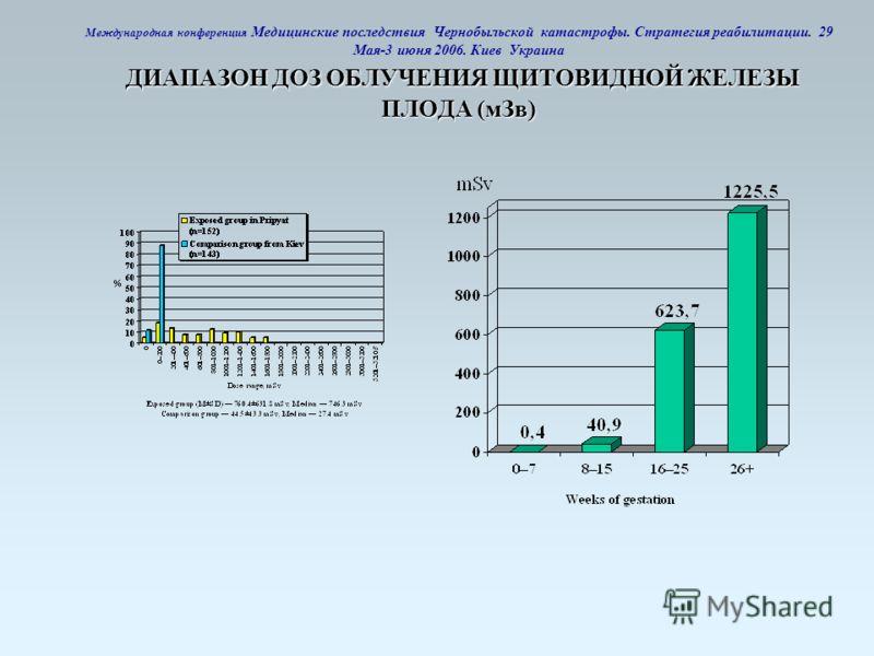 ДИАПАЗОН ДОЗ ОБЛУЧЕНИЯ ЩИТОВИДНОЙ ЖЕЛЕЗЫ ПЛОДА (мЗв) Международная конференция Медицинские последствия Чернобыльской катастрофы. Стратегия реабилитации. 29 Мая-3 июня 2006. Киев Украина ДИАПАЗОН ДОЗ ОБЛУЧЕНИЯ ЩИТОВИДНОЙ ЖЕЛЕЗЫ ПЛОДА (мЗв)
