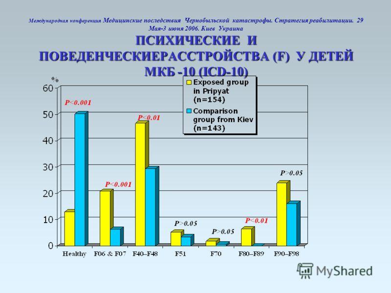 ПСИХИЧЕСКИЕ И ПОВЕДЕНЧЕСКИЕРАССТРОЙСТВА (F) У ДЕТЕЙ МКБ -10 (ICD-10) Международная конференция Медицинские последствия Чернобыльской катастрофы. Стратегия реабилитации. 29 Мая-3 июня 2006. Киев Украина ПСИХИЧЕСКИЕ И ПОВЕДЕНЧЕСКИЕРАССТРОЙСТВА (F) У ДЕ
