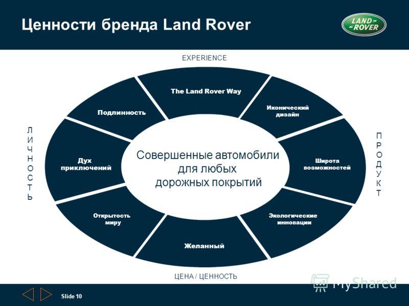 Slide 10 9/27/2012 10:28 AM Ценности бренда Land Rover EXPERIENCE ЦЕНА / ЦЕННОСТЬ Широта возможностей Иконический дизайн Экологические инновации Открытость миру Дух приключений Подлинность Желанный The Land Rover Way ПРОДУКТПРОДУКТ ЛИЧНОСТЬЛИЧНОСТЬ С