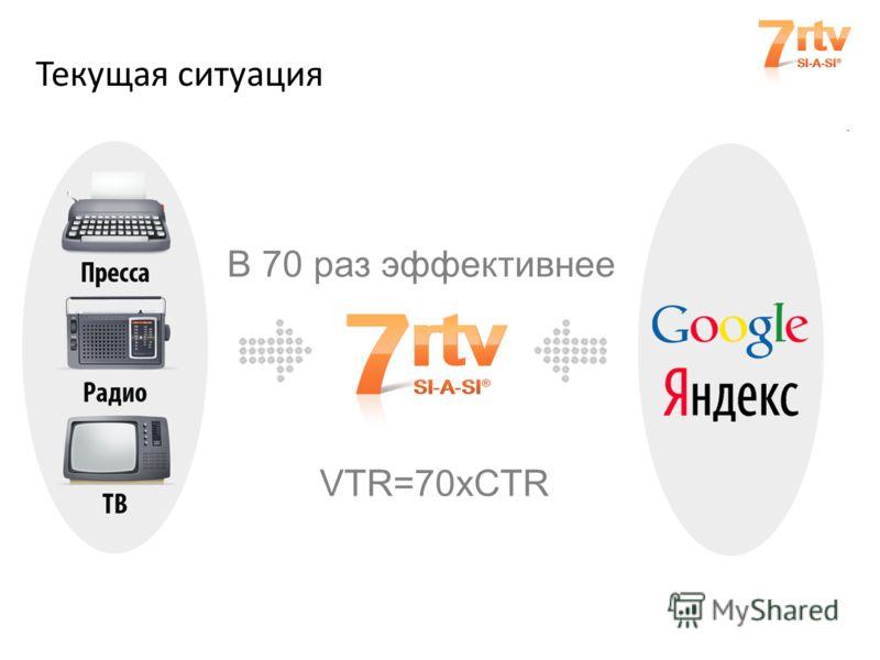 Текущая ситуация VTR=70xCTR В 70 раз эффективнее