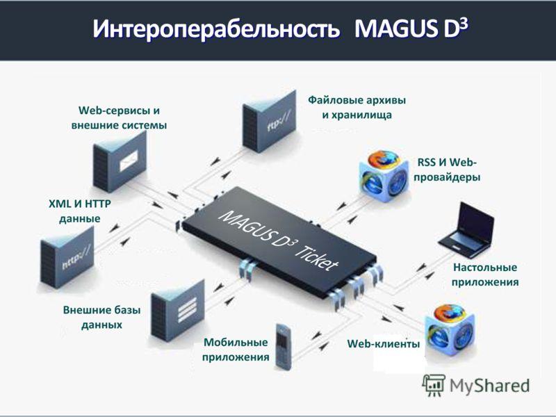 Интероперабельность MAGUS D 3