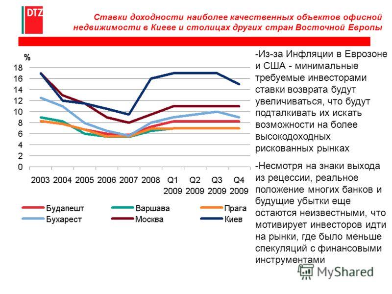 Ставки доходности наиболее качественных объектов офисной недвижимости в Киеве и столицах других стран Восточной Европы -Из-за Инфляции в Еврозоне и США - минимальные требуемые инвесторами ставки возврата будут увеличиваться, что будут подталкивать их