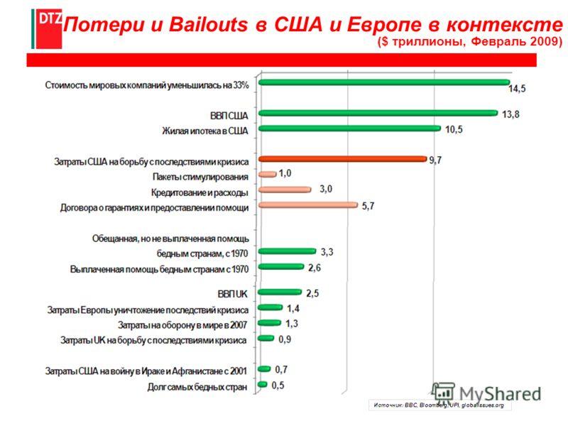 Потери и Bailouts в США и Европе в контексте ($ триллионы, Февраль 2009)