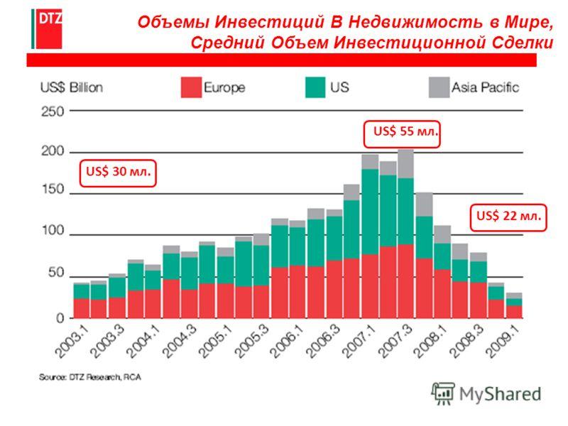 Объемы Инвестиций В Недвижимость в Мире, Средний Объем Инвестиционной Сделки US$ 30 мл. US$ 22 мл. US$ 55 мл.