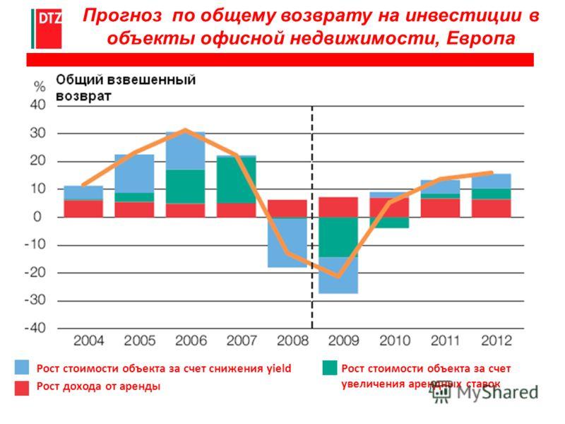 Прогноз по общему возврату на инвестиции в объекты офисной недвижимости, Европа Рост стоимости объекта за счет снижения yield Рост дохода от аренды Рост стоимости объекта за счет увеличения арендных ставок