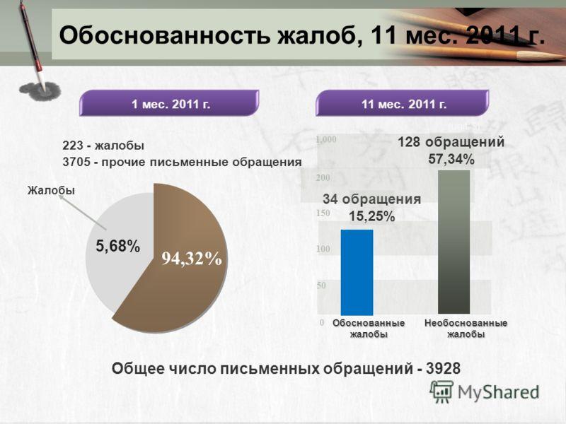 Обоснованность жалоб, 11 мес. 2011 г. 94,32% 34 обращения 15,25% 0 5050 100 150 200 1,000 Обоснованные жалобы Необоснованные жалобы (unit: $) 223 - жалобы 3705 - прочие письменные обращения 11 мес. 2011 г. 5,68% Жалобы 1 мес. 2011 г. Общее число пись